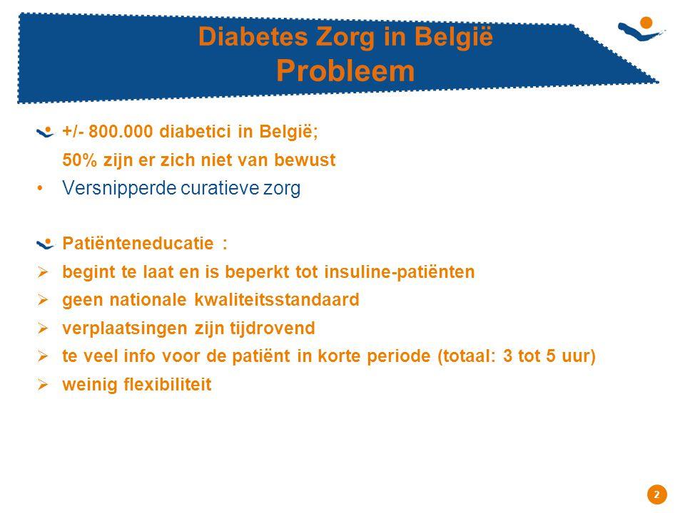 Réunion - Date 2 Diabetes Zorg in België Probleem +/- 800.000 diabetici in België; 50% zijn er zich niet van bewust Versnipperde curatieve zorg Patiënteneducatie :  begint te laat en is beperkt tot insuline-patiënten  geen nationale kwaliteitsstandaard  verplaatsingen zijn tijdrovend  te veel info voor de patiënt in korte periode (totaal: 3 tot 5 uur)  weinig flexibiliteit