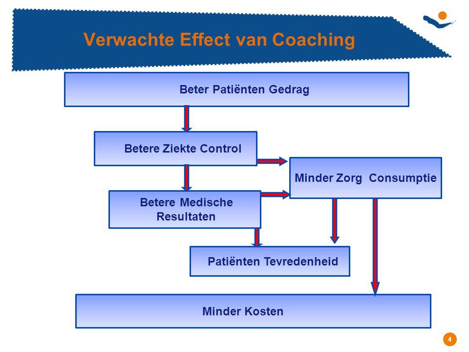 Réunion - Date 4 Verwachte Effect van Coaching Beter Patiënten Gedrag Betere Ziekte Control Betere Medische Resultaten Patiënten Tevredenheid Minder Zorg Consumptie Minder Kosten