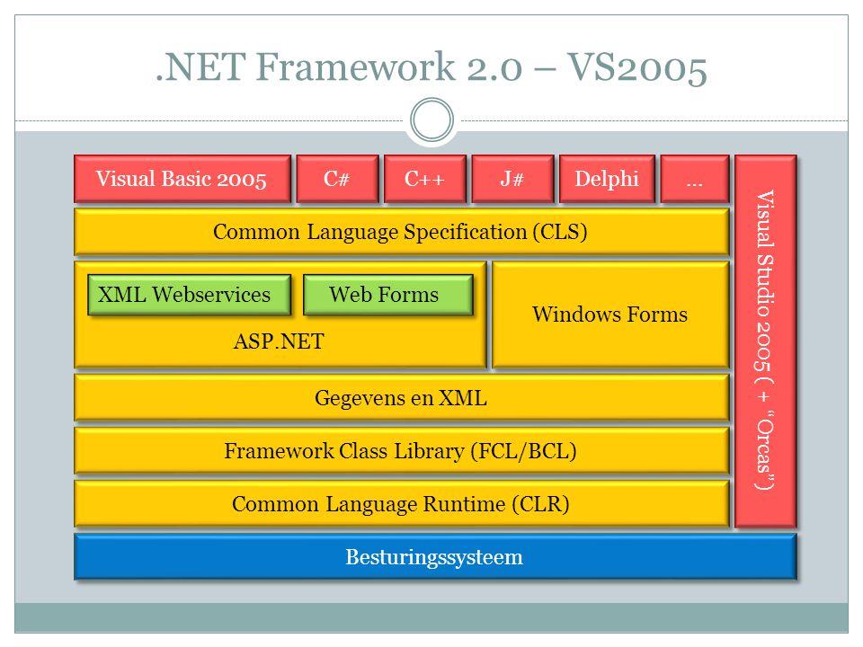 .NET Framework 2.0 – VS2005 Besturingssysteem Common Language Runtime (CLR) Framework Class Library (FCL/BCL) ASP.NET Gegevens en XML Common Language