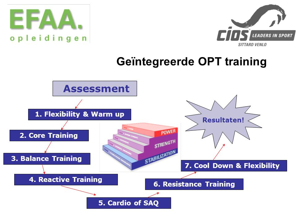 Geïntegreerde OPT training 1. Flexibility & Warm up 2. Core Training 3. Balance Training 4. Reactive Training 5. Cardio of SAQ 6. Resistance Training