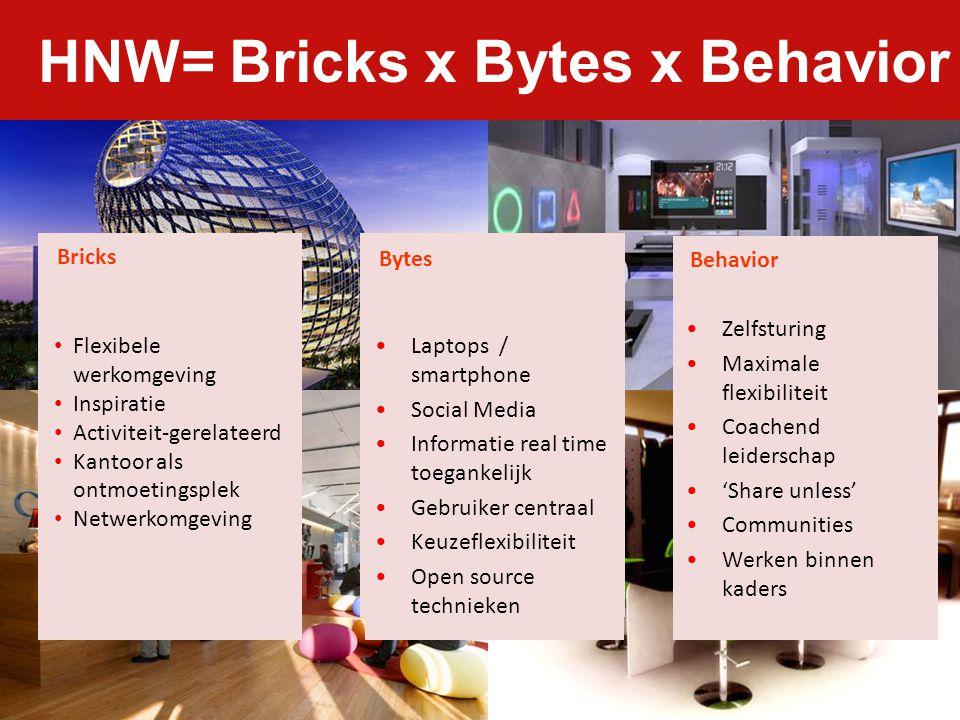 HNW= Bricks x Bytes x Behavior Bytes Laptops / smartphone Social Media Informatie real time toegankelijk Gebruiker centraal Keuzeflexibiliteit Open so