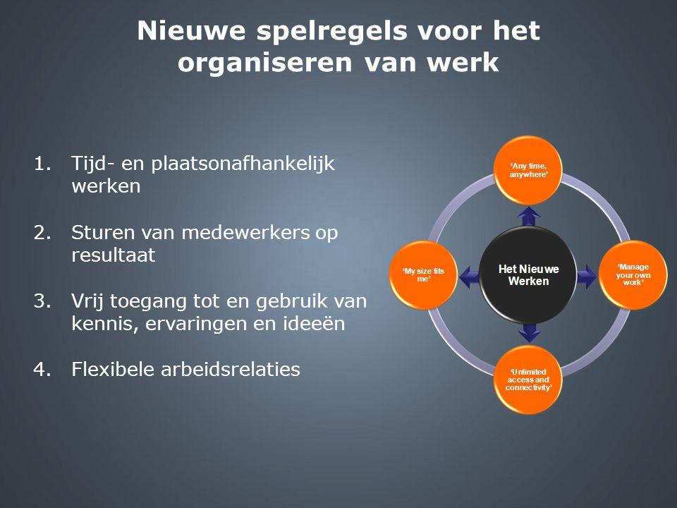 1.Tijd- en plaatsonafhankelijk werken 2.Sturen van medewerkers op resultaat 3.Vrij toegang tot en gebruik van kennis, ervaringen en ideeën 4.Flexibele