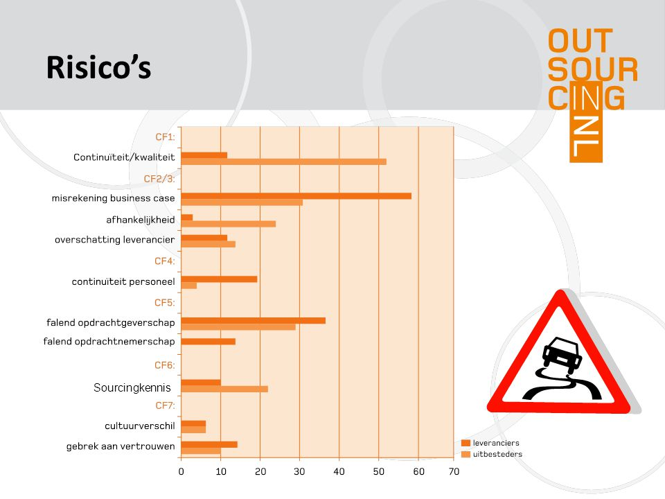 Risico's Sourcingkennis
