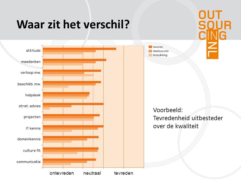 Resultaten analyse Het totaalpakket aan Indicatoren (de SourcingFactoren Monitor) is ZEER onderscheidend voor succes (p = 0,68%)