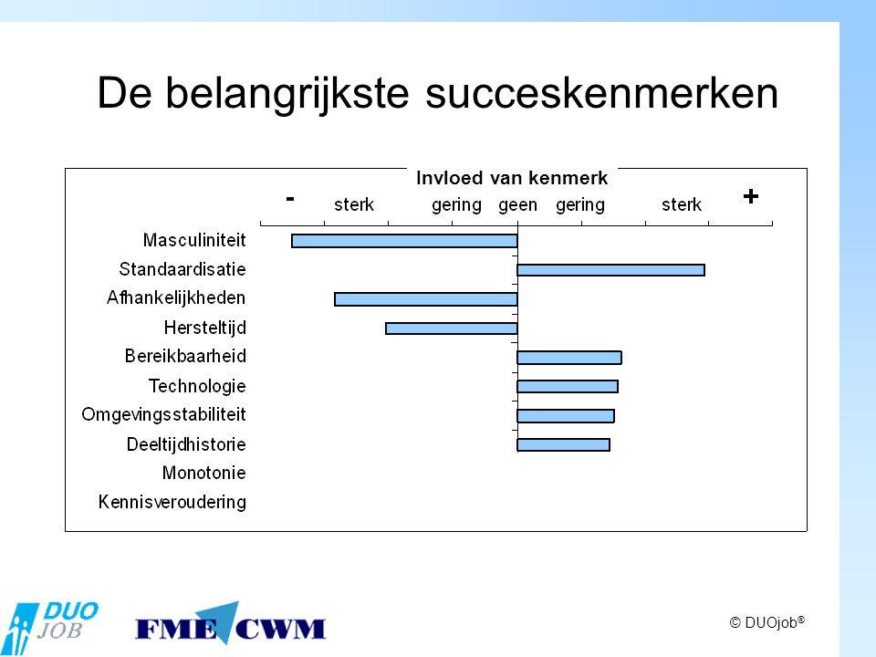 De belangrijkste succeskenmerken © DUOjob ® Invloed van kenmerk