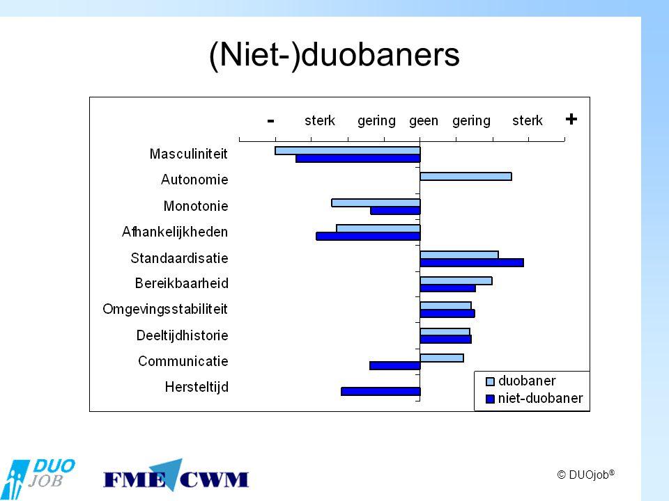 (Niet-)duobaners © DUOjob ®