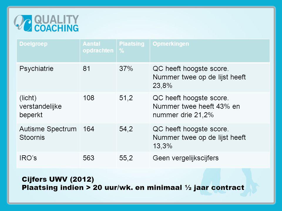 Cijfers UWV (2012) Plaatsing indien > 20 uur/wk. en minimaal ½ jaar contract DoelgroepAantal opdrachten Plaatsing % Opmerkingen Psychiatrie8137%QC hee