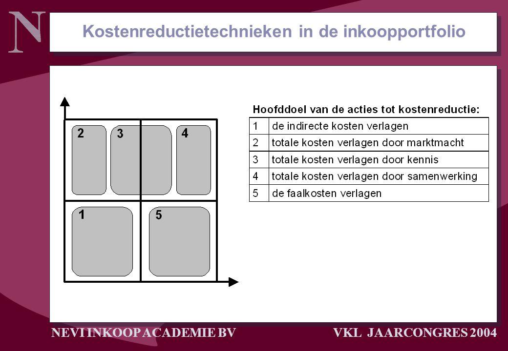 NEVI INKOOP ACADEMIE BV VKL JAARCONGRES 2004 Kostenreductietechnieken in de inkoopportfolio