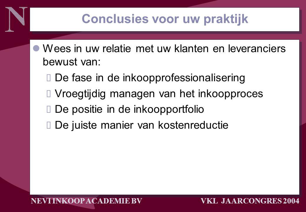 NEVI INKOOP ACADEMIE BV VKL JAARCONGRES 2004 Conclusies voor uw praktijk Wees in uw relatie met uw klanten en leveranciers bewust van:  De fase in de