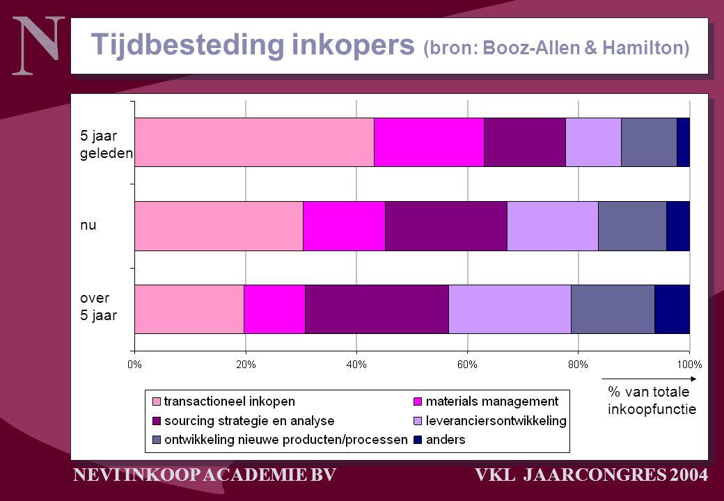 NEVI INKOOP ACADEMIE BV VKL JAARCONGRES 2004 Tijdbesteding inkopers (bron: Booz-Allen & Hamilton) 5 jaar geleden nu over 5 jaar % van totale inkoopfun
