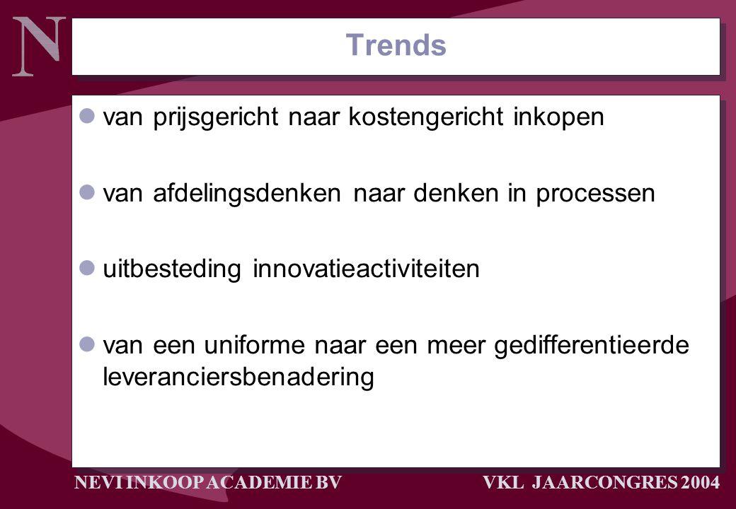 NEVI INKOOP ACADEMIE BV VKL JAARCONGRES 2004 Trends van prijsgericht naar kostengericht inkopen van afdelingsdenken naar denken in processen uitbested