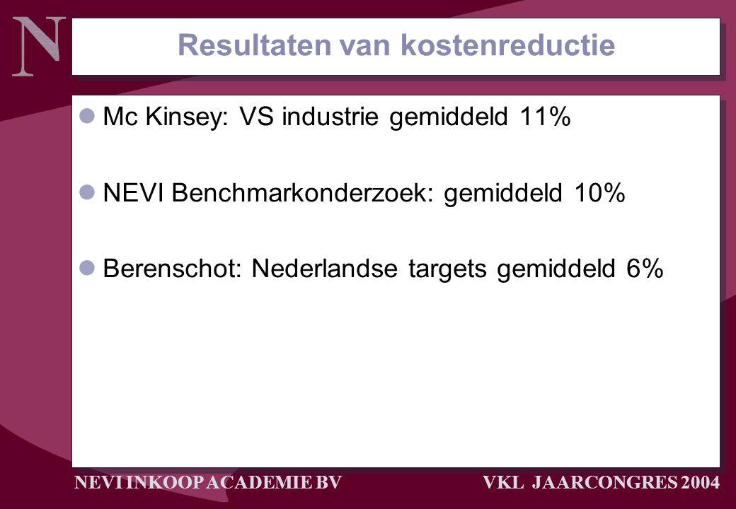 NEVI INKOOP ACADEMIE BV VKL JAARCONGRES 2004 Resultaten van kostenreductie Mc Kinsey: VS industrie gemiddeld 11% NEVI Benchmarkonderzoek: gemiddeld 10