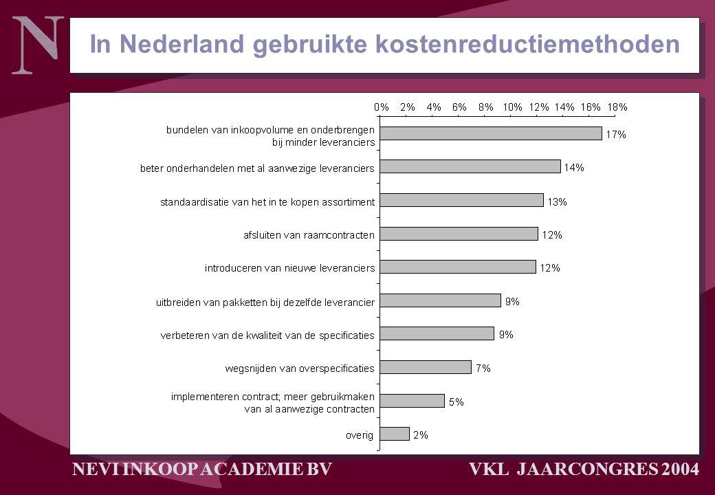 NEVI INKOOP ACADEMIE BV VKL JAARCONGRES 2004 In Nederland gebruikte kostenreductiemethoden