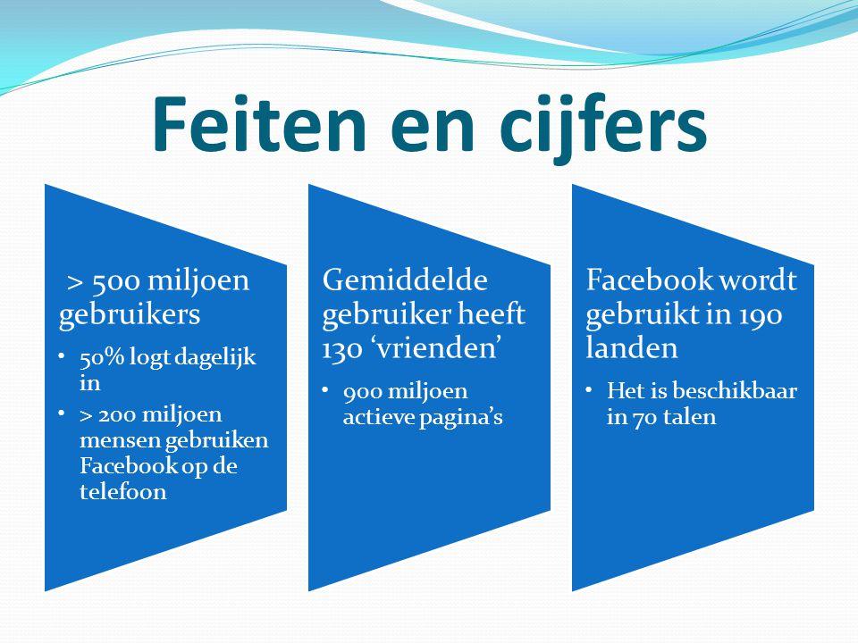 Feiten en cijfers > 500 miljoen gebruikers 50% logt dagelijk in > 200 miljoen mensen gebruiken Facebook op de telefoon Gemiddelde gebruiker heeft 130