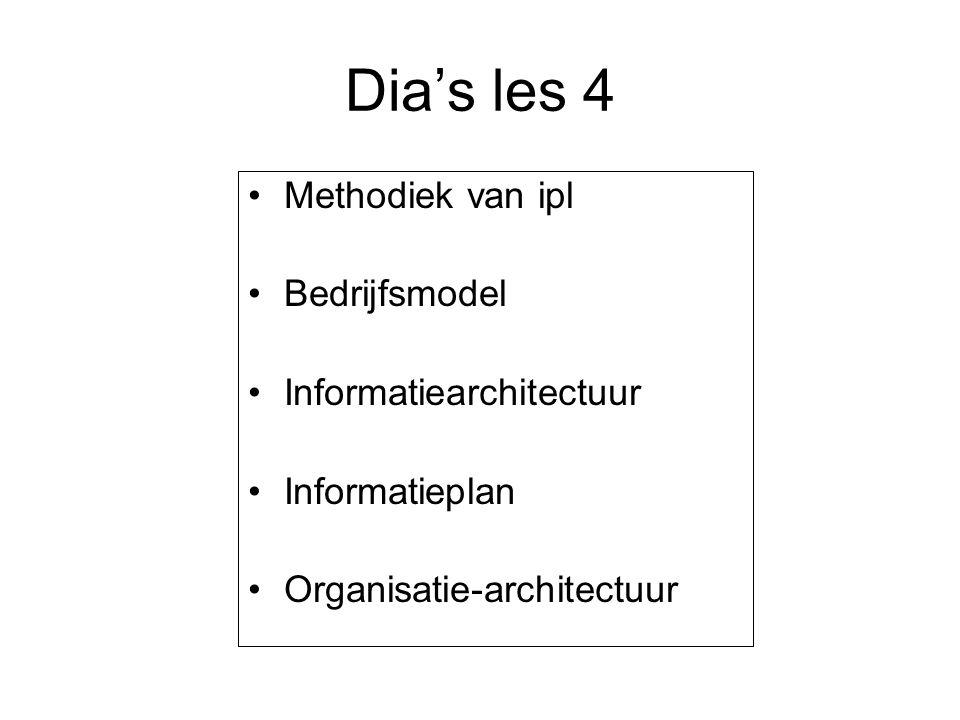 Dia's les 4 Methodiek van ipl Bedrijfsmodel Informatiearchitectuur Informatieplan Organisatie-architectuur