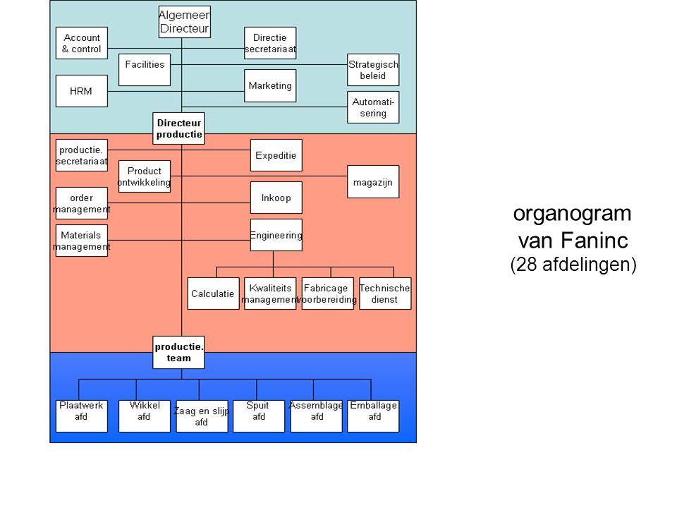 organogram van Faninc (28 afdelingen)