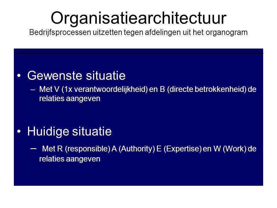 Organisatiearchitectuur Bedrijfsprocessen uitzetten tegen afdelingen uit het organogram Gewenste situatie –Met V (1x verantwoordelijkheid) en B (direc