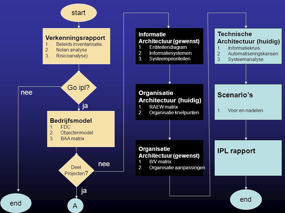 Verkenningsrapport 1.Beleids inventarisatie. 2.Nolan analyse 3.Risicoanalyse) start Go ipl? Bedrijfsmodel 1.FDC 2.Objectenmodel 3.BAA matrix end nee D