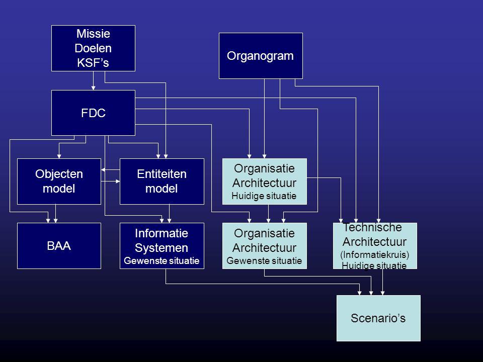 Missie Doelen KSF's FDC Objecten model Entiteiten model BAA Informatie Systemen Gewenste situatie Organisatie Architectuur Huidige situatie Organogram