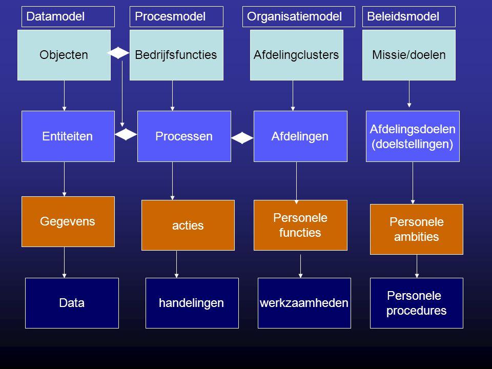 ObjectenBedrijfsfunctiesAfdelingclustersMissie/doelen EntiteitenProcessenAfdelingen Afdelingsdoelen (doelstellingen) Gegevens acties Personele functie