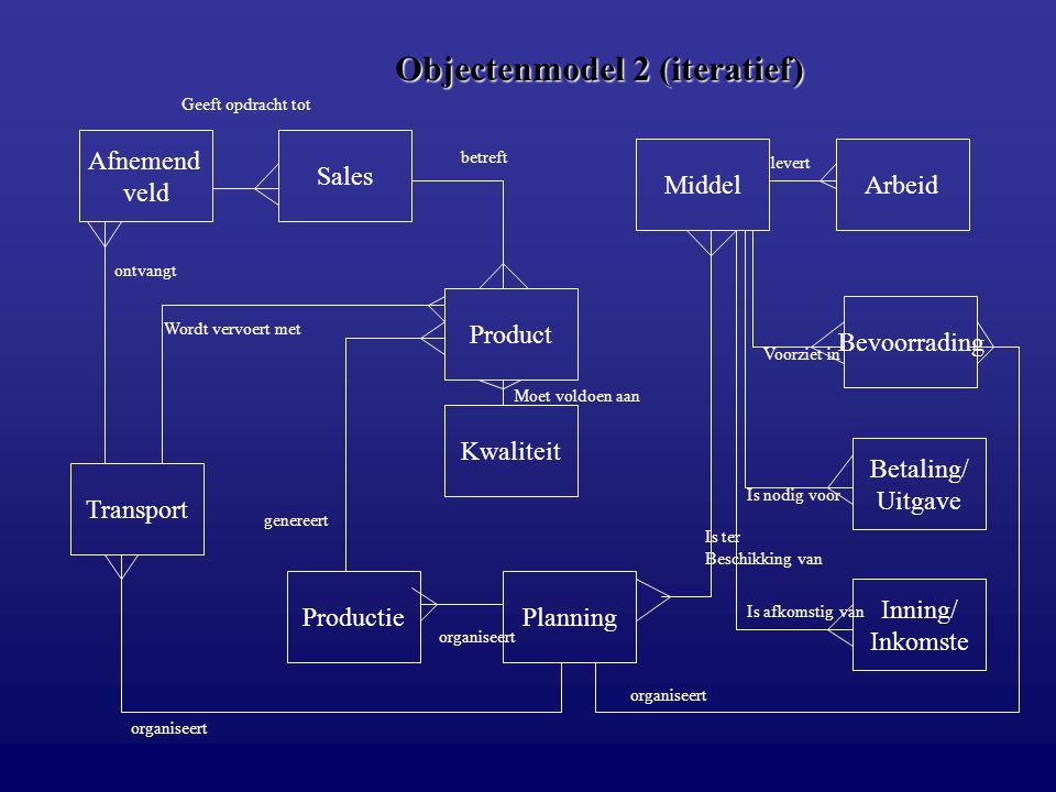 Objectenmodel 2 (iteratief) Afnemend veld Sales Product MiddelArbeid Productie Transport Planning Bevoorrading Betaling/ Uitgave Inning/ Inkomste Kwal