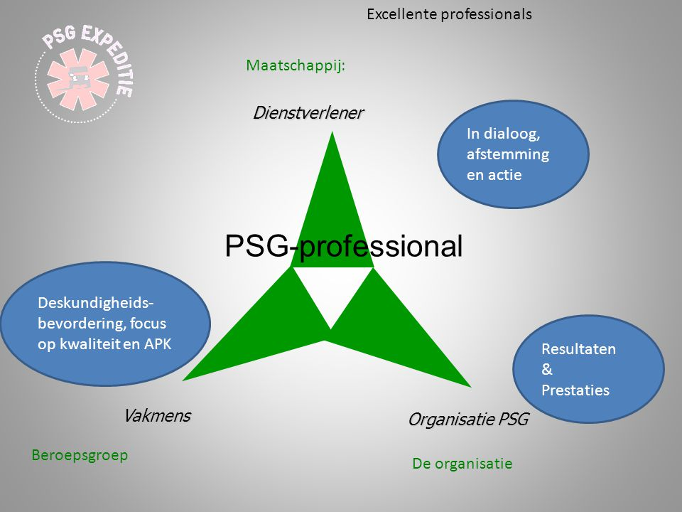 Dienstverlener Vakmens Organisatie PSG Maatschappij: Beroepsgroep De organisatie In dialoog, afstemming en actie Resultaten & Prestaties Deskundigheid