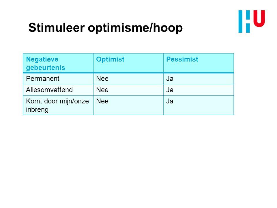 Stimuleer optimisme/hoop Negatieve gebeurtenis OptimistPessimist PermanentNeeJa AllesomvattendNeeJa Komt door mijn/onze inbreng NeeJa