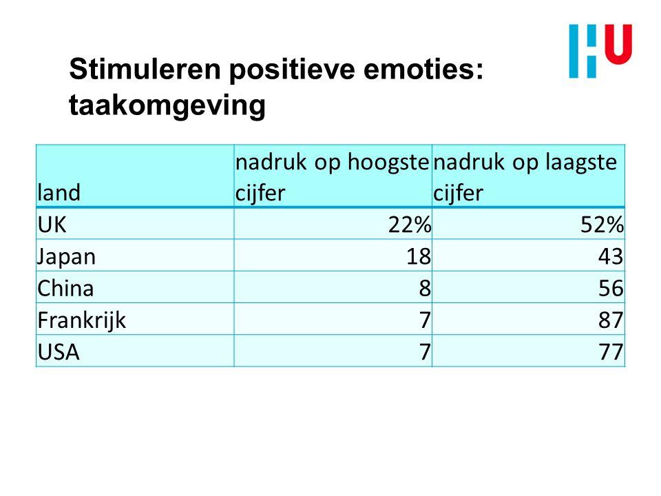 Stimuleren positieve emoties: taakomgeving land nadruk op hoogste cijfer nadruk op laagste cijfer UK22%52% Japan1843 China856 Frankrijk787 USA777
