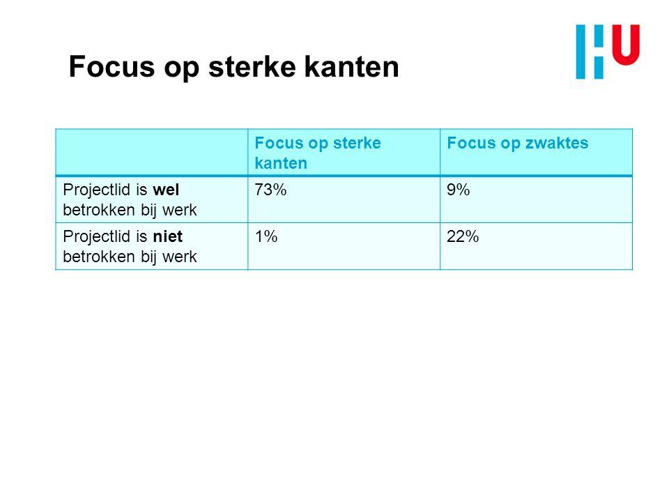 Focus op sterke kanten Focus op zwaktes Projectlid is wel betrokken bij werk 73%9% Projectlid is niet betrokken bij werk 1%22%