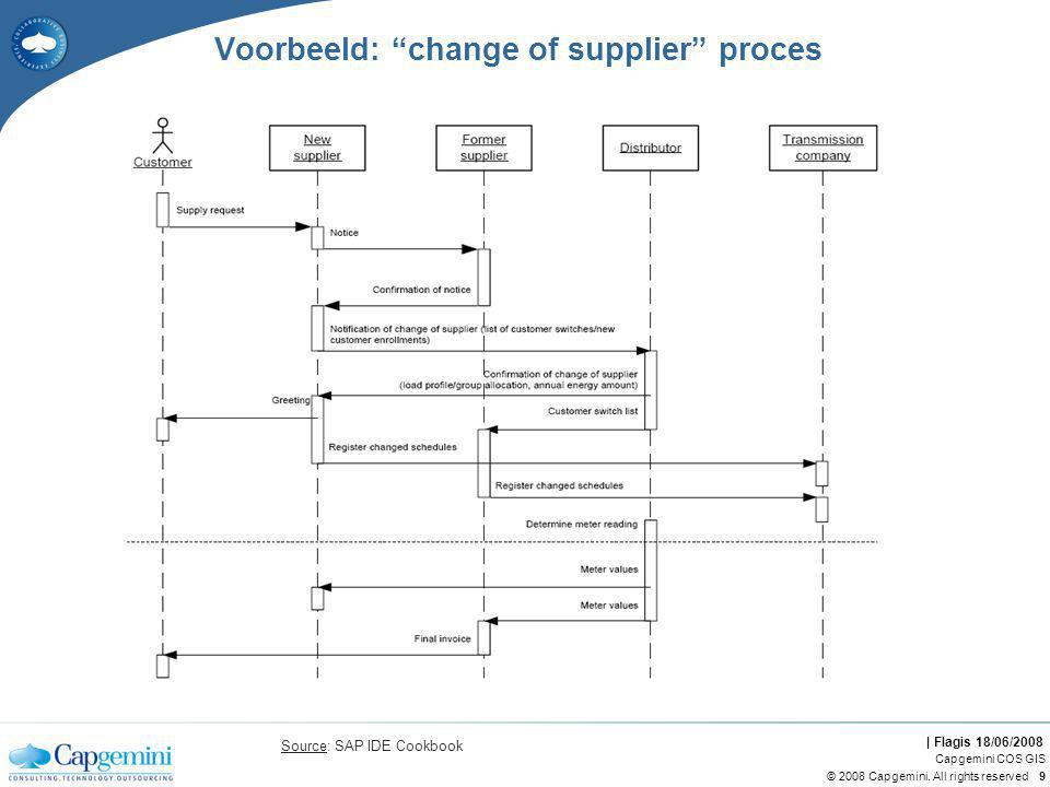 "| Flagis 18/06/2008 © 2008 Capgemini. All rights reserved Capgemini COS GIS 9 Voorbeeld: ""change of supplier"" proces Source: SAP IDE Cookbook"