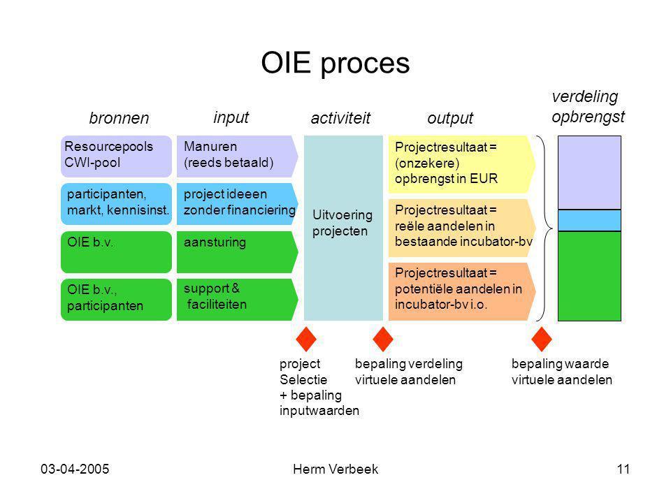 03-04-2005Herm Verbeek11 OIE proces input outputbronnenactiviteit verdeling opbrengst project ideeen zonder financiering Manuren (reeds betaald) aansturing support & faciliteiten participanten, markt, kennisinst.