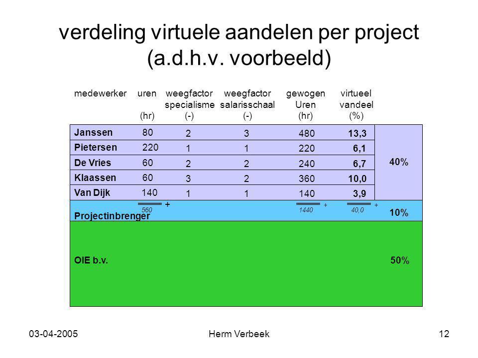 03-04-2005Herm Verbeek12 verdeling virtuele aandelen per project (a.d.h.v.