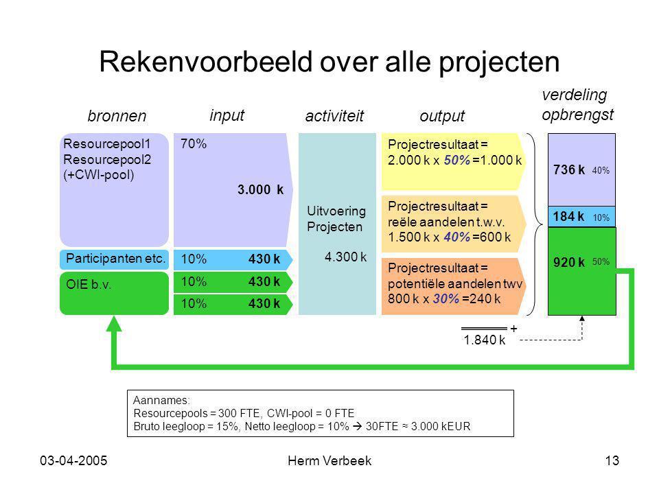 03-04-2005Herm Verbeek13 Rekenvoorbeeld over alle projecten input outputbronnenactiviteit verdeling opbrengst 70% 3.000 k 10% 430 k Participanten etc.