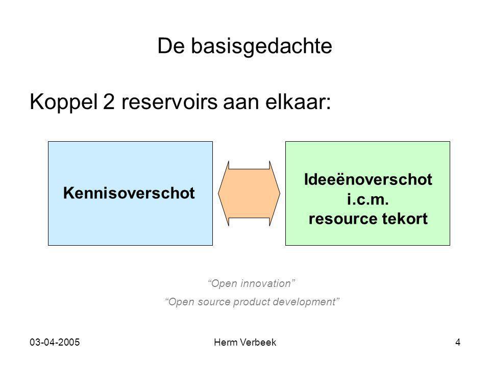 """03-04-2005Herm Verbeek4 De basisgedachte Koppel 2 reservoirs aan elkaar: Kennisoverschot Ideeënoverschot i.c.m. resource tekort """"Open innovation"""" """"Ope"""
