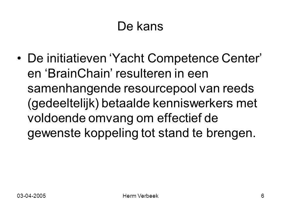 03-04-2005Herm Verbeek6 De kans De initiatieven 'Yacht Competence Center' en 'BrainChain' resulteren in een samenhangende resourcepool van reeds (gede