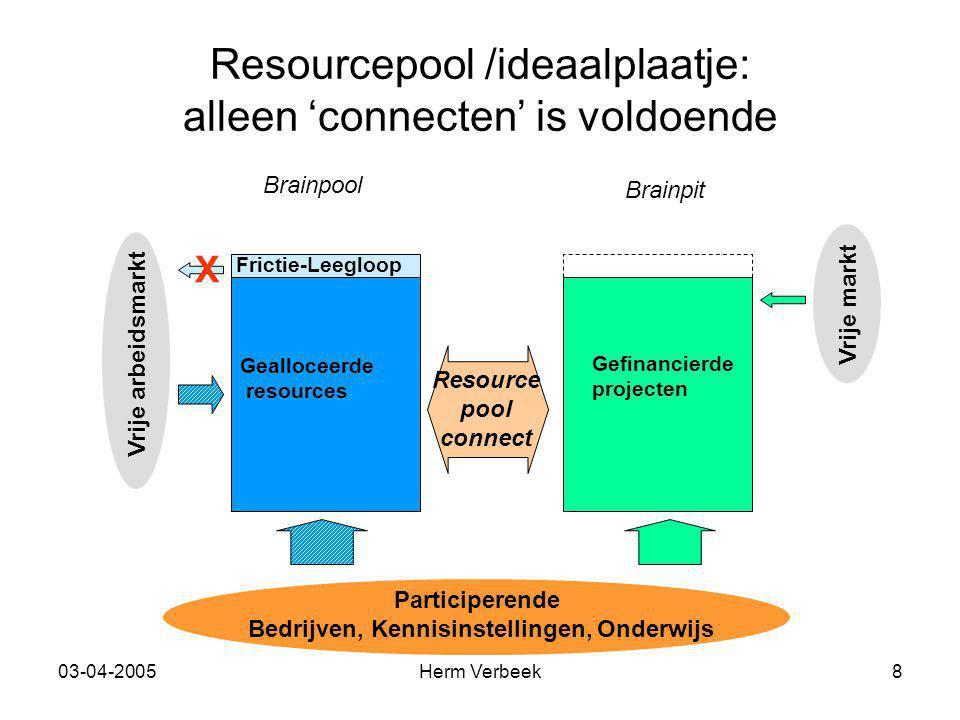 03-04-2005Herm Verbeek8 Resourcepool /ideaalplaatje: alleen 'connecten' is voldoende Participerende Bedrijven, Kennisinstellingen, Onderwijs Vrije arb