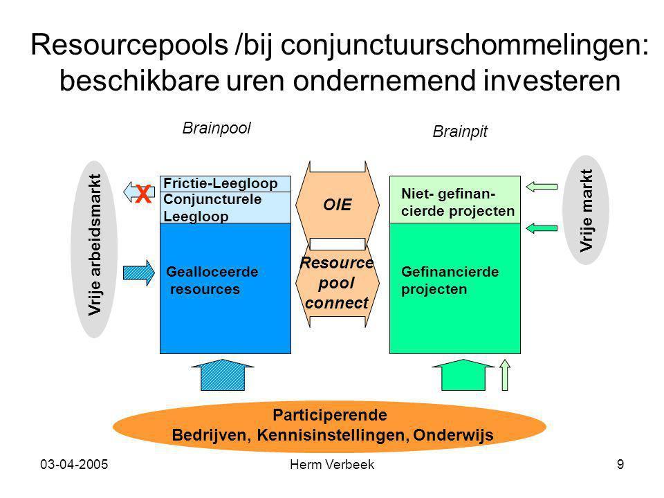 03-04-2005Herm Verbeek9 Resourcepools /bij conjunctuurschommelingen: beschikbare uren ondernemend investeren Participerende Bedrijven, Kennisinstellin