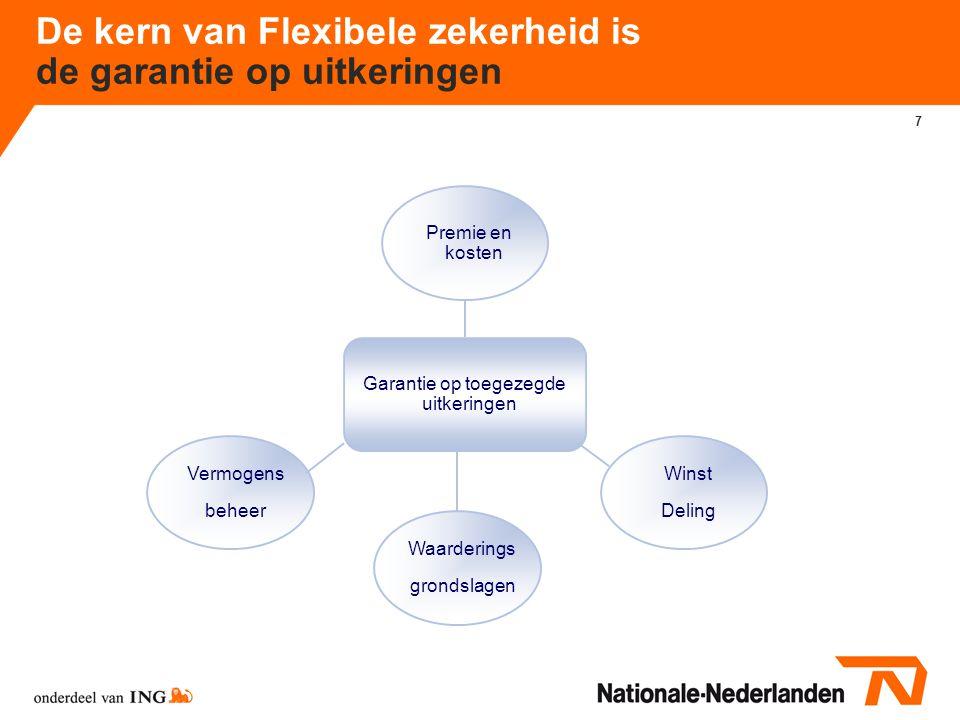 8 Wat is flexibele zekerheid.