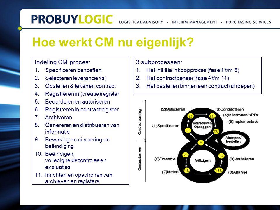 Hoe werkt CM nu eigenlijk? Indeling CM proces: 1.Specificeren behoeften 2.Selecteren leverancier(s) 3.Opstellen & tekenen contract 4.Registreren in (c