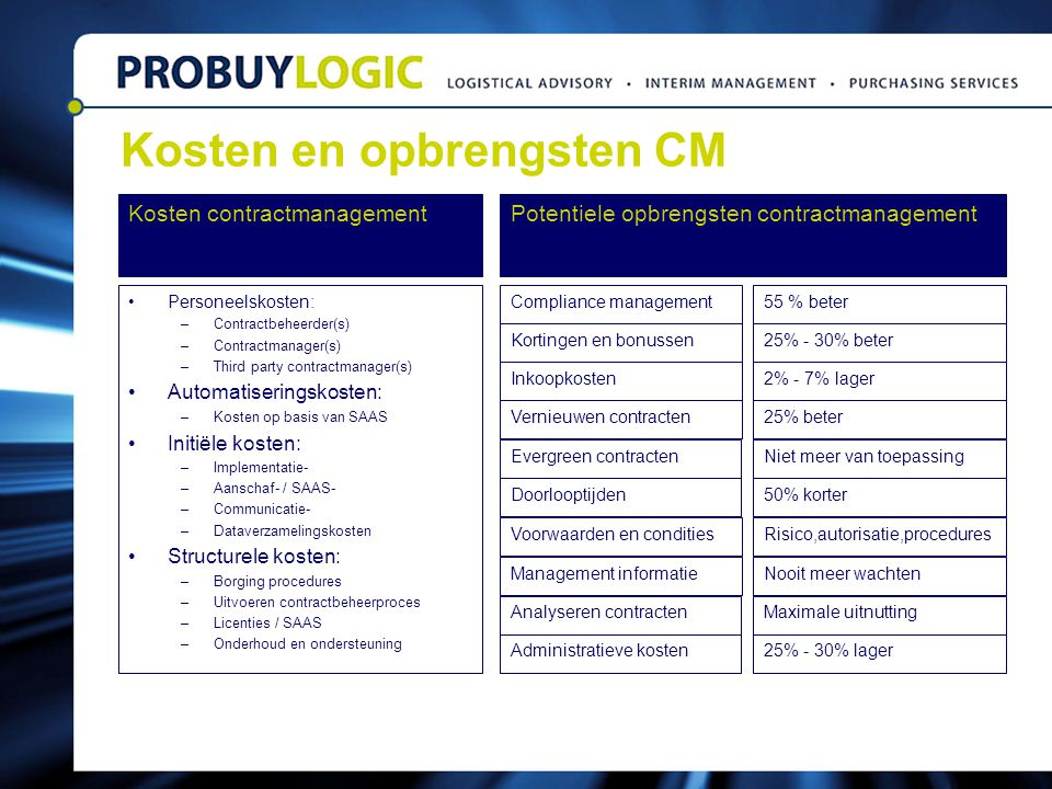 Kosten contractmanagement Personeelskosten: –Contractbeheerder(s) –Contractmanager(s) –Third party contractmanager(s) Automatiseringskosten: –Kosten o