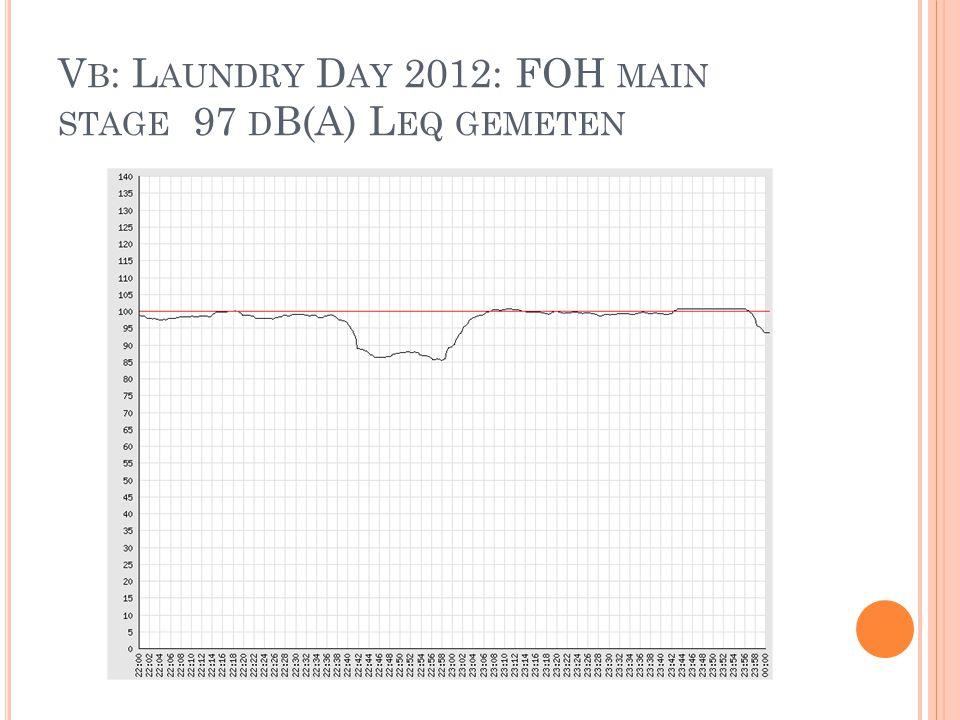 V B : L AUNDRY D AY 2012: FOH MAIN STAGE 97 D B(A) L EQ GEMETEN