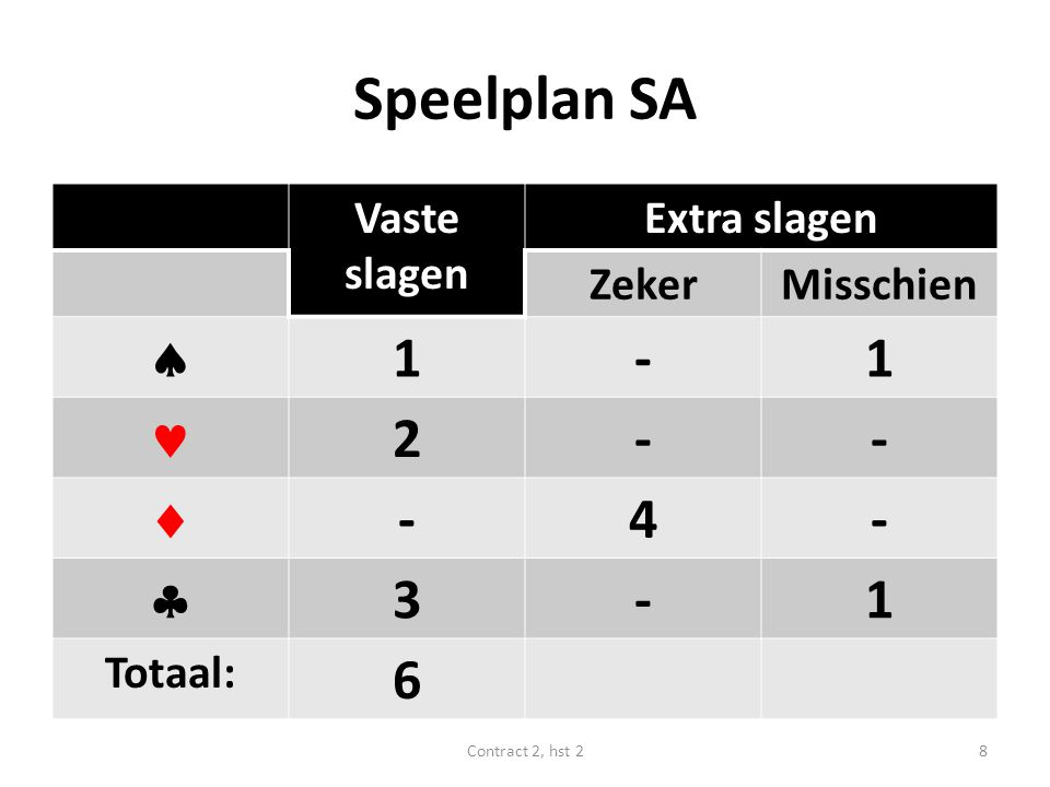 Speelplan SA Vaste slagen Extra slagen ZekerMisschien  1-1 2--  -4-  3-1 Totaal: 6 8Contract 2, hst 2