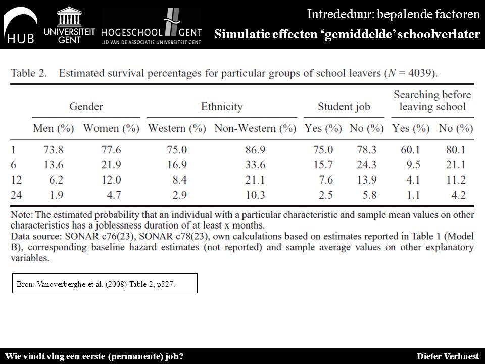 Intrededuur: bepalende factoren Simulatie effecten 'gemiddelde' schoolverlater Wie vindt vlug een eerste (permanente) job.