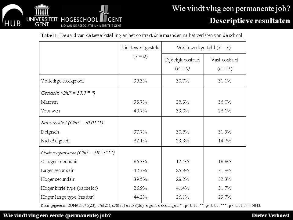 Wie vindt vlug een permanente job? Descriptieve resultaten Wie vindt vlug een eerste (permanente) job? Dieter Verhaest