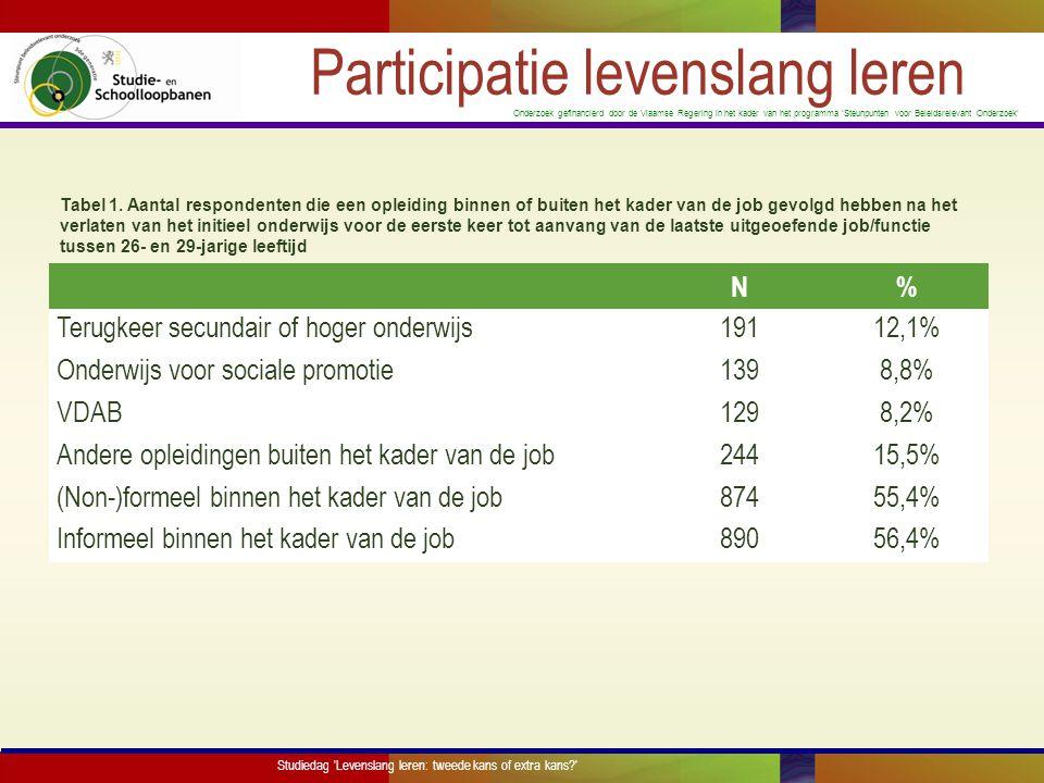 Onderzoek gefinancierd door de Vlaamse Regering in het kader van het programma 'Steunpunten voor Beleidsrelevant Onderzoek' Diverse leeractiviteiten,diverse profielen Terugkeer onderwijs Onderwijs voor sociale promotie VDABAndere opleidingen Man0.9640.9340.8031.023 Soc.eco.
