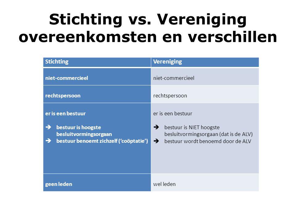 Stichting vs. Vereniging overeenkomsten en verschillen StichtingVereniging niet-commercieel niet-commercieel rechtspersoon rechtspersoon er is een bes