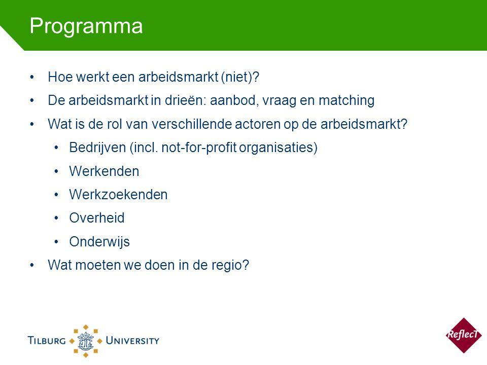 Programma Hoe werkt een arbeidsmarkt (niet).