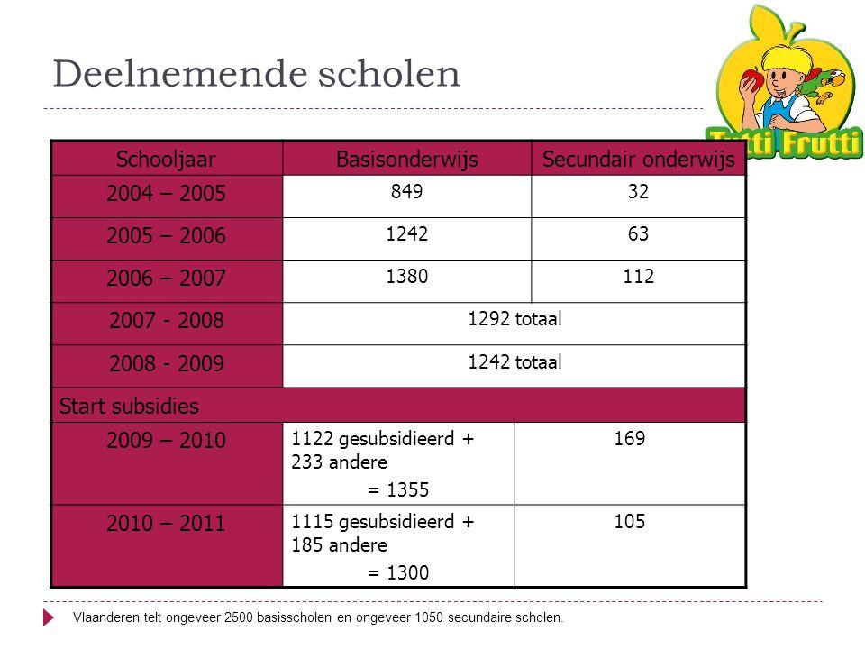 Deelnemende scholen Vlaanderen telt ongeveer 2500 basisscholen en ongeveer 1050 secundaire scholen.