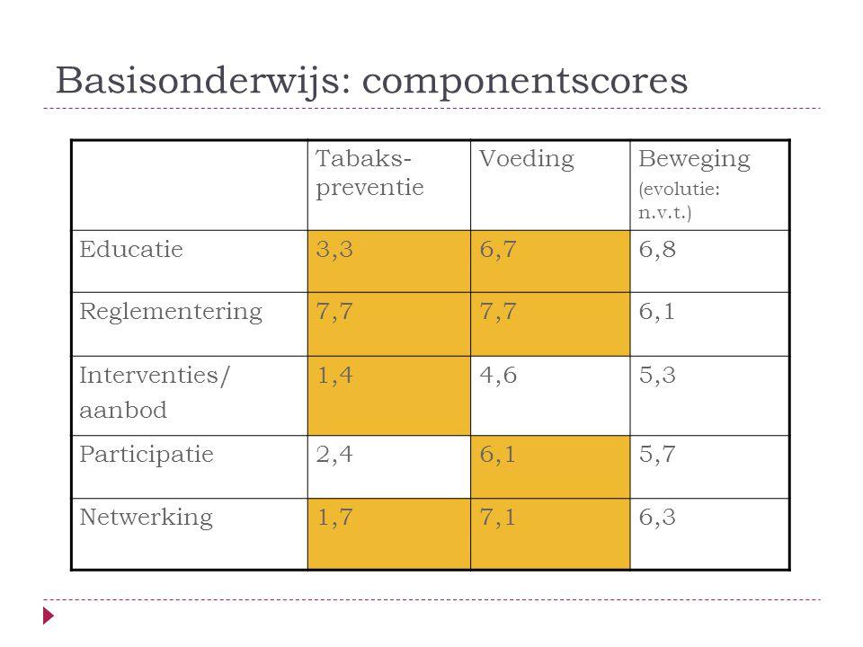 Basisonderwijs: componentscores Tabaks- preventie VoedingBeweging (evolutie: n.v.t.) Educatie3,36,76,8 Reglementering7,7 6,1 Interventies/ aanbod 1,44,65,3 Participatie2,46,15,7 Netwerking1,77,16,3