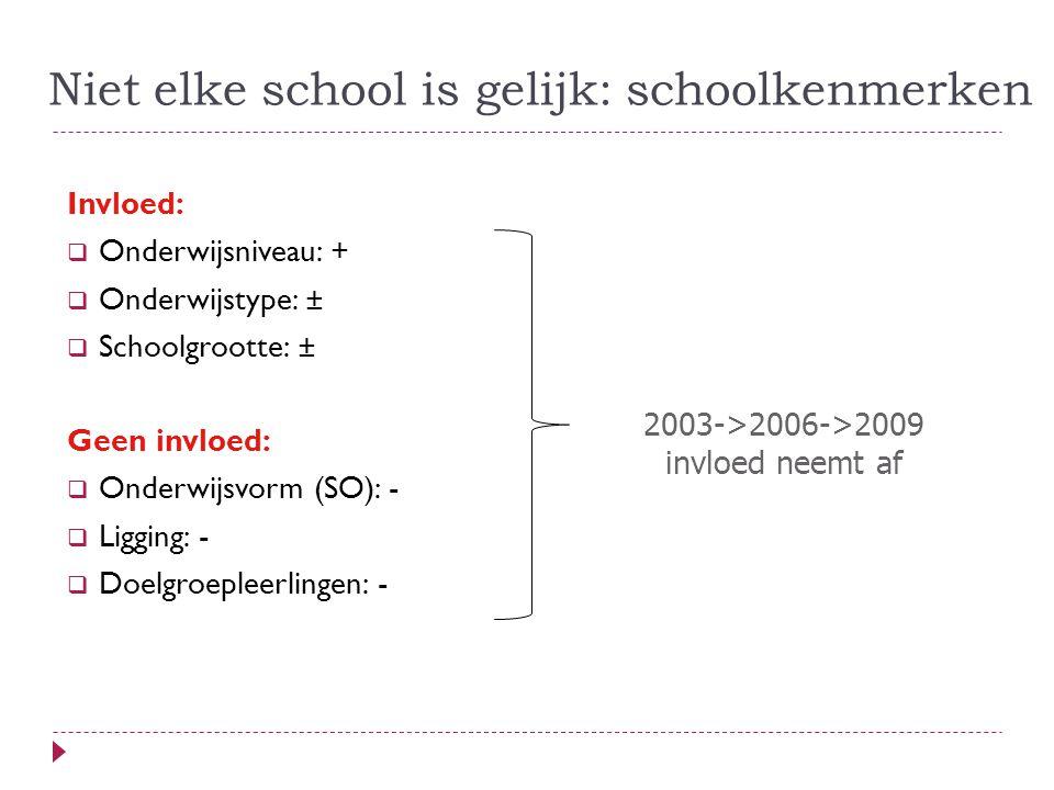 Niet elke school is gelijk: schoolkenmerken Invloed:  Onderwijsniveau: +  Onderwijstype: ±  Schoolgrootte: ± Geen invloed:  Onderwijsvorm (SO): -  Ligging: -  Doelgroepleerlingen: - 2003->2006->2009 invloed neemt af